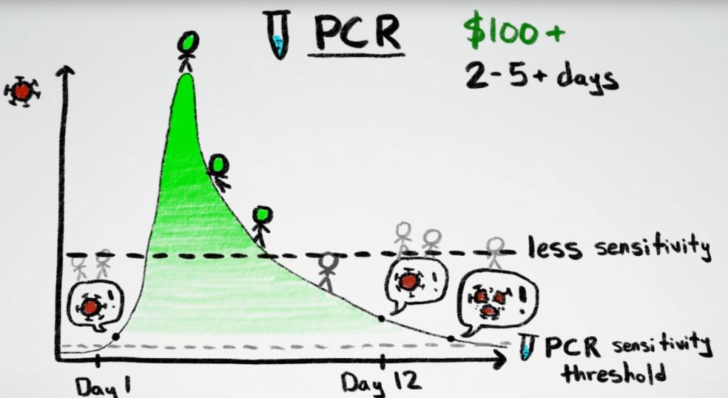 rapid tests versus pcr